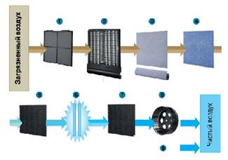 Фотокаталитический очиститель воздуха MC704AVМ.  В данном очистителе использована новая технология фотокатализа и...