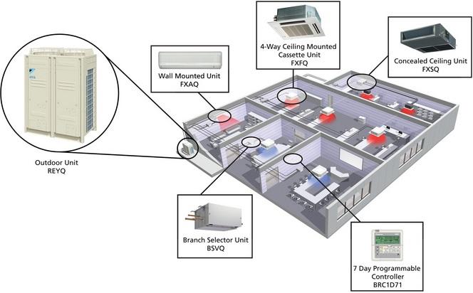 Подбор и проектирование Daikin VRV III , VRV IV